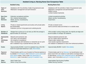comparing nursing homes