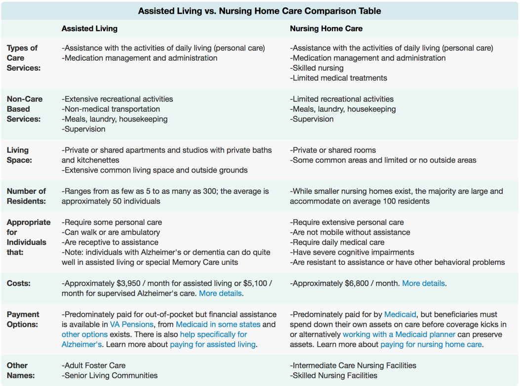 comparing nursing homes